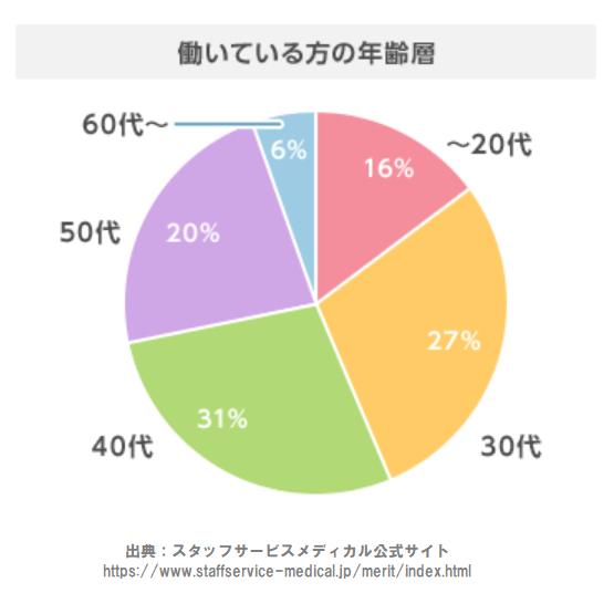 スタッフサービス 利用者の年齢層 10代~20代は16% 30代は27% 40代は31% 50代は20% 60代~70代は6%