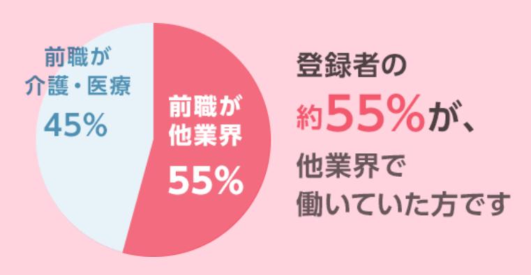 スタッフサービスメディカル 55%が異業種からの転職