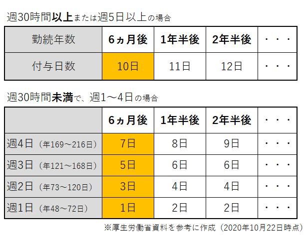 派遣の有給休暇の決まり事(厚生労働省からの資料)