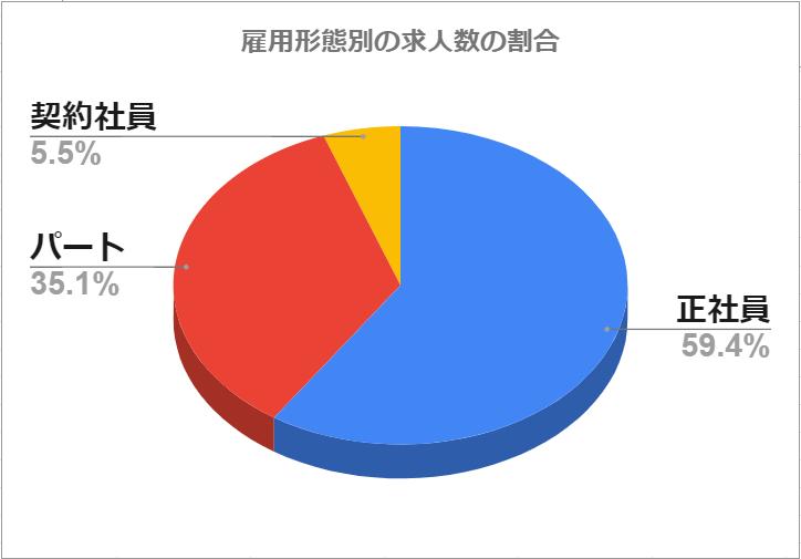 きらケア介護 雇用形態別(パート・正社員・契約社員)求人数の割合