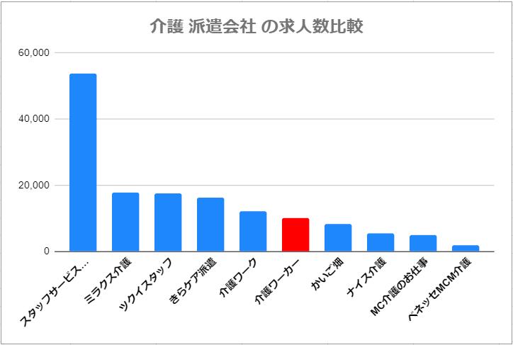 介護ワーカーの派遣求人数 他社との比較図