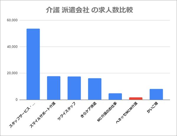 ベネッセMCM介護の求人数(他派遣会社との比較)
