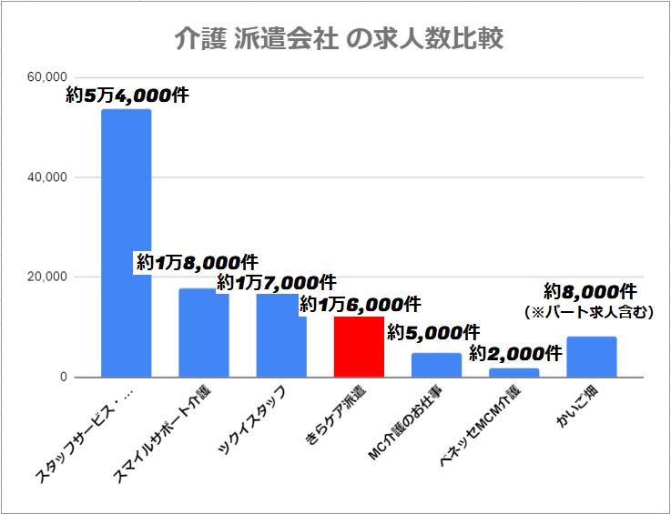 きらケア派遣の求人数を他介護派遣会社と比較したグラフ