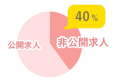 マイナビ介護職 非公開求人40%