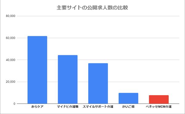 ベネッセMCM介護の求人数(他社との比較)