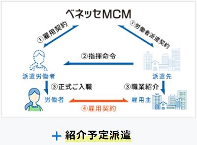 ベネッセMCMの紹介可能な求人の種類(3紹介予定派遣)