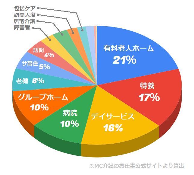 MC介護のお仕事 施設の種類の割合(正社員・パート・派遣求人)