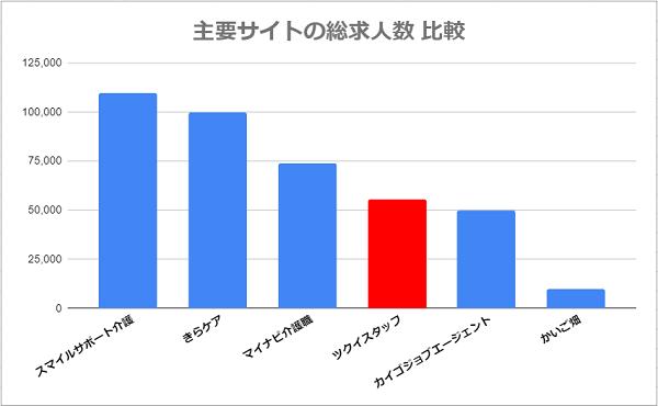 ツクイスタッフ 総求人数の他社との比較