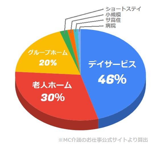 MC介護のお仕事 施設の種類の割合(単発スポット派遣)