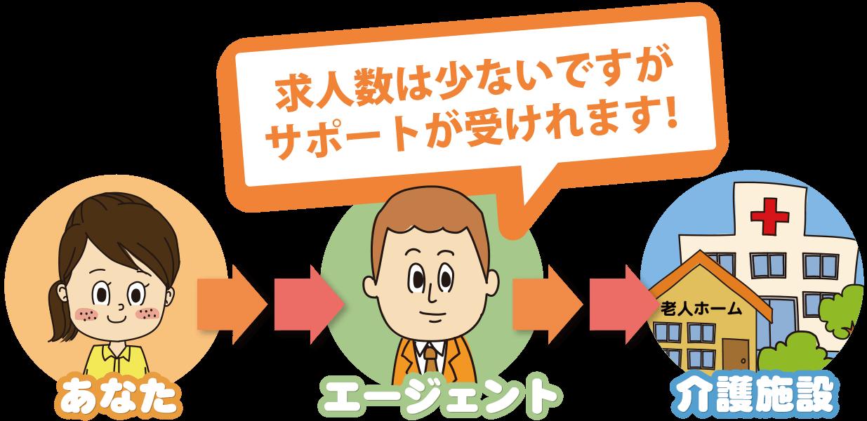「②エージェント応募型」は、エージェントを通して応募するタイプの求人サイトなので、自分で直接応募することができません。