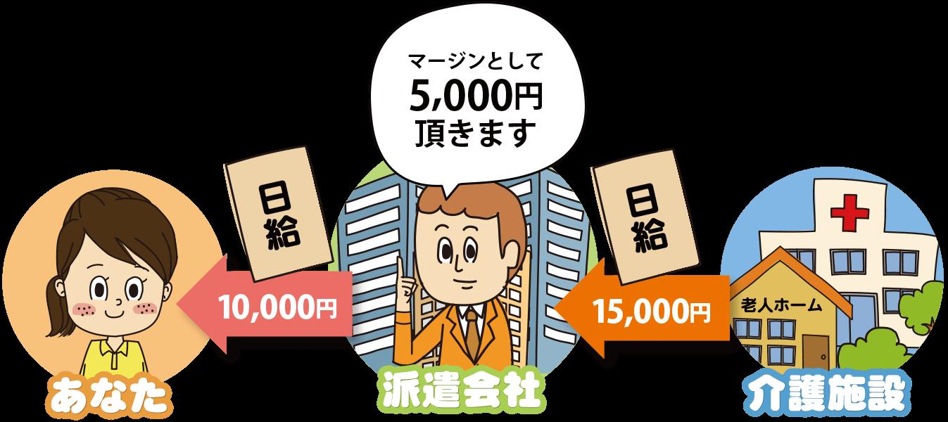 派遣会社のマージン率とは、派遣会社が派遣先企業からもらう取り分のこと。例えば、マージン率30%で、派遣先企業が派遣会社に日給15,000円を支払った場合、派遣会社の取り分は5,000円(日給15,000円×マージン率30%)なので、あなたの取り分は10,000円(日給15,000円 - マージン5,000円)という計算になります。
